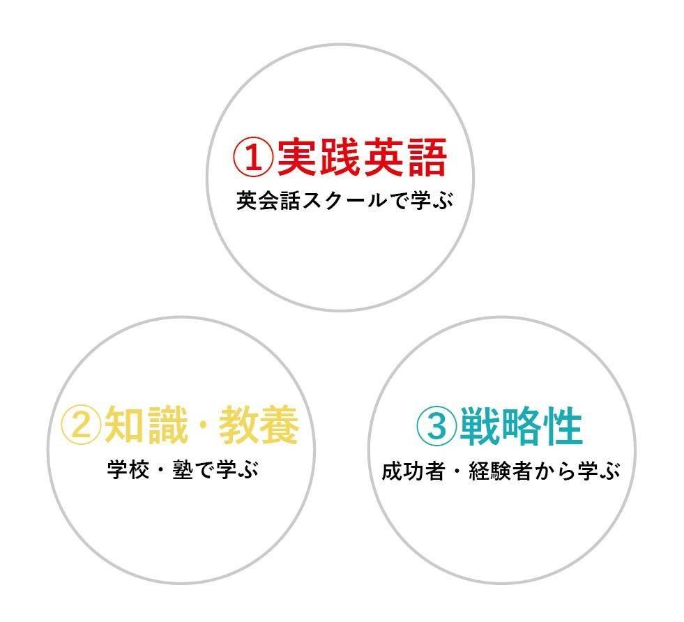 ①実践英語②知識教養③戦略性