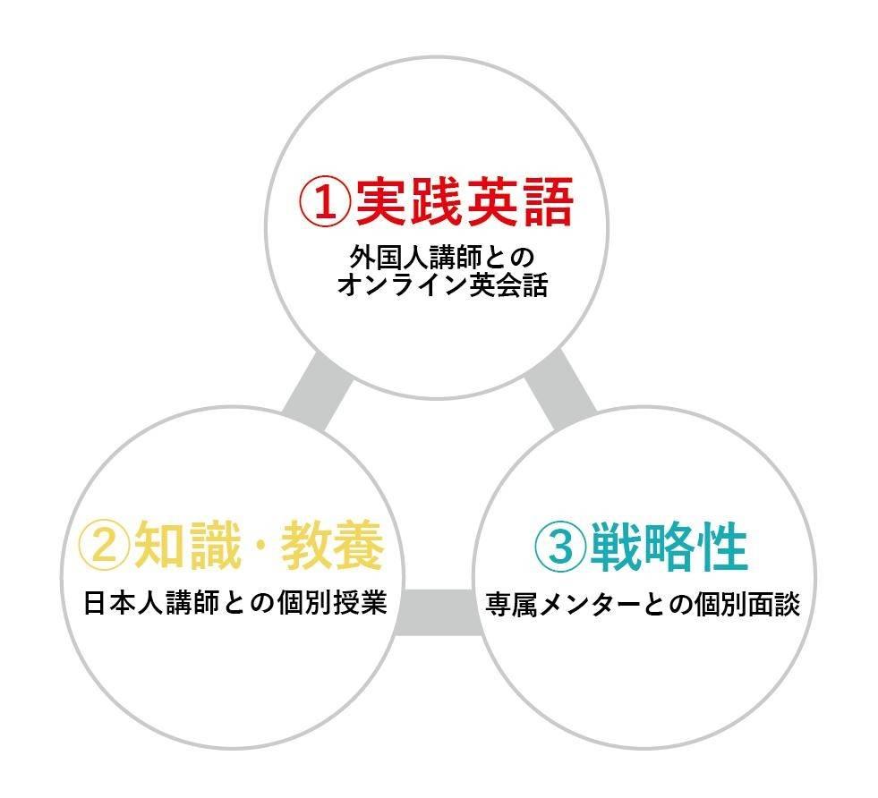 ①実践英語−②知識教養−③戦略性